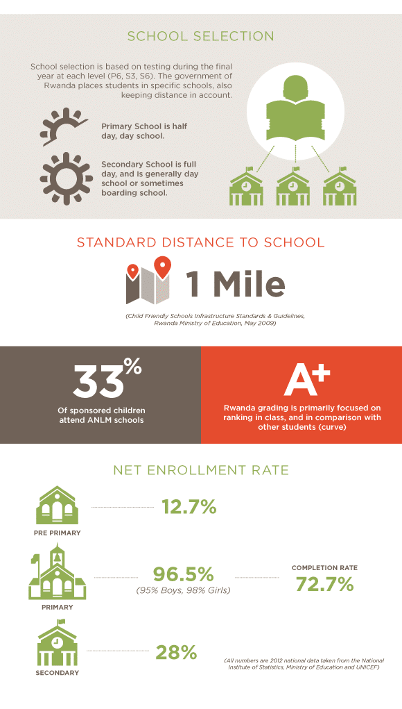 Africa New Life - Education Infographic