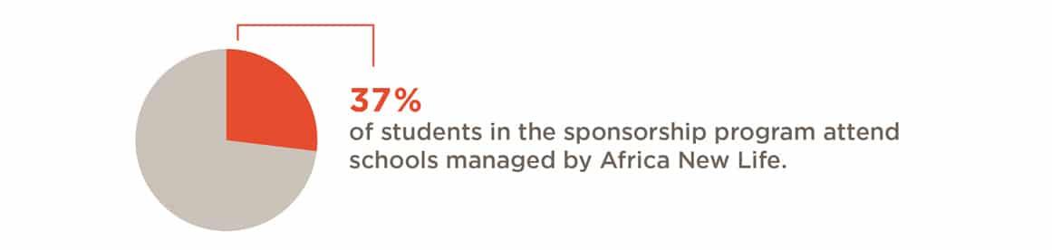Education in Rwanda