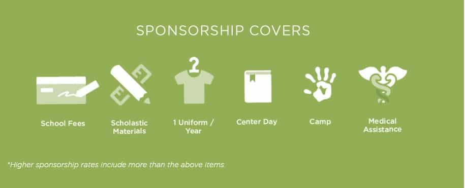 The resources that child sponsorship covers